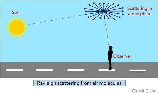 rayleigh scattering in atmosphere