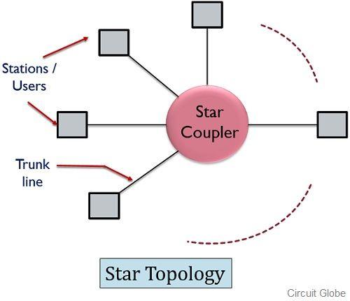 star topolgy