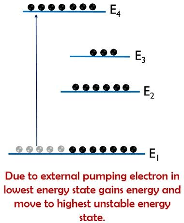 energy level diag 2