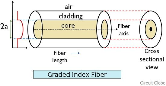 graded index fiber