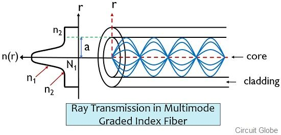 ray transmission in mujltimode graded index fiber