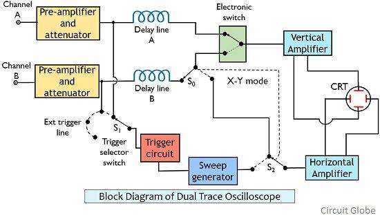 block diagram of dual trace oscilloscope