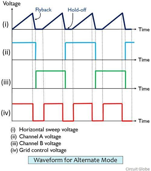 waveform for alternate mode