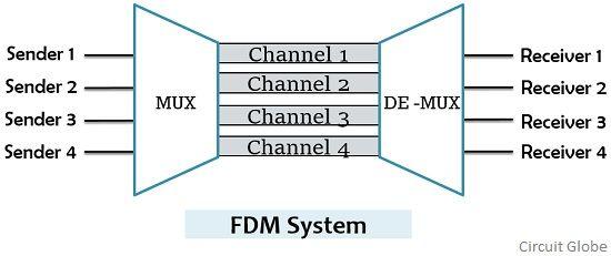 FDM system