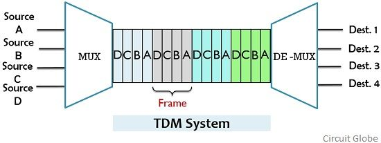 TDM system