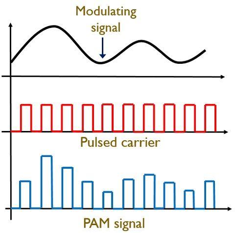 PAM signal