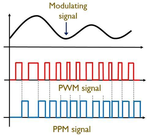 PPM signal