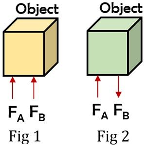 force on objects