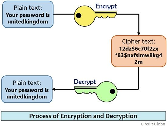 process of encryption and decryption