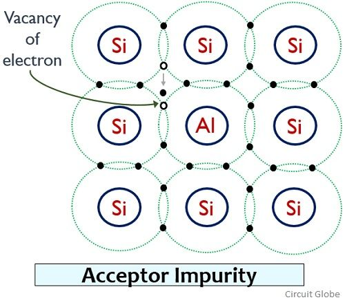 acceptor impurity