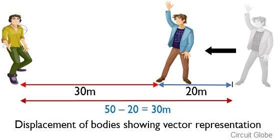 vector quantity