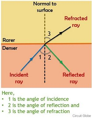 comparison of reflection and refraction of light ray