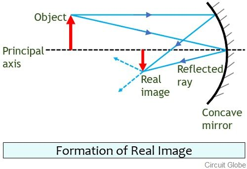 formation of real image