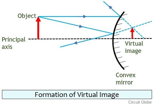 formation of virtual image
