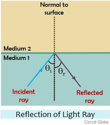 reflection of light ray