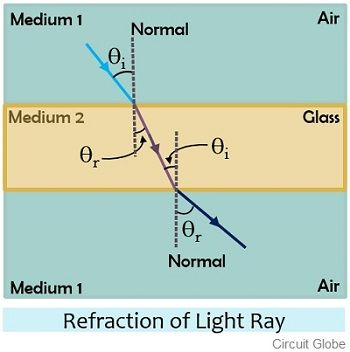 refraction of light ray