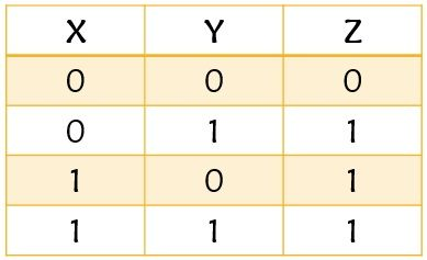 truth table for OR gate