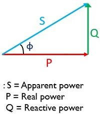 lagging power factor triangle
