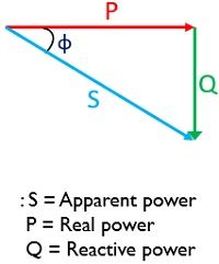 leading power factor triangle