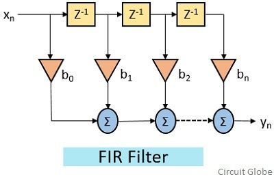 structure of FIR filter