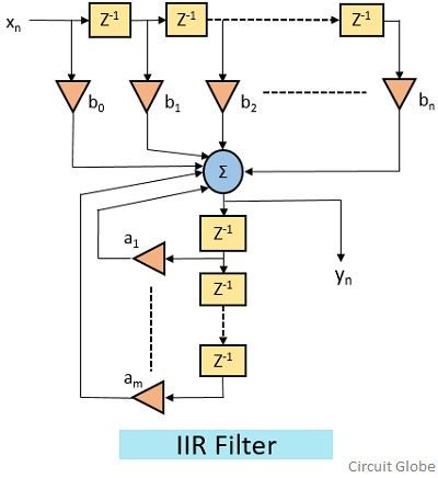 structure of IIR filter