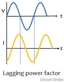 waveform for lagging power factor