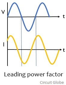 waveform for leading power factor