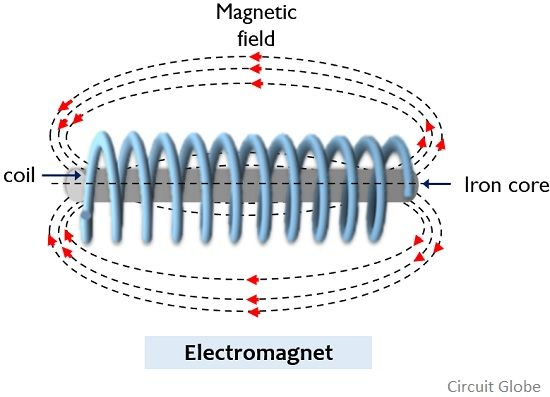 Difference Between Electromagnet and Permanent Magnet (with Comparison  Chart) - Circuit Globe