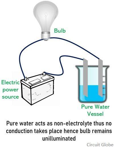 non-electrolyte