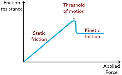 graphical representation of static and kinetic friction with respect to force applied