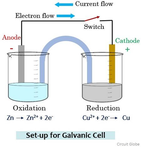 arrangement for galvanic cell