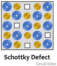 Schottky Defect