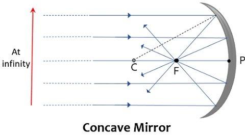 representation of focus and curvature of concave mirror
