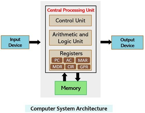 computer architecture showing memory and register units