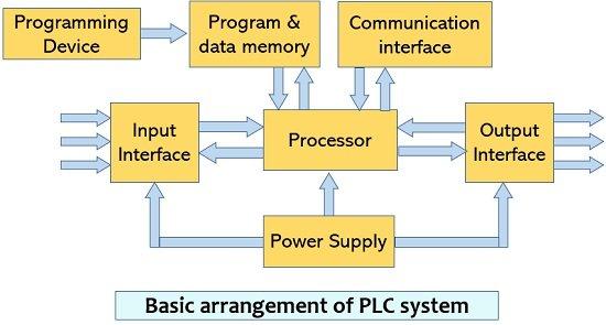 basic PLC system arrangement