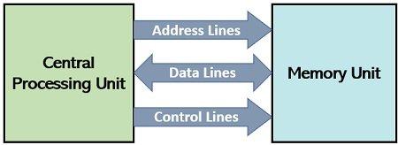 data transfer between CPU and memory